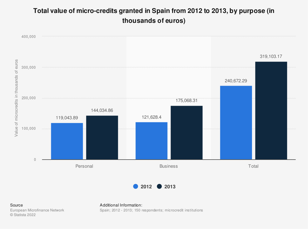 Statistic: Total value of micro-credits granted in Spain from 2012 to 2013, by purpose (in thousands of euros) | Statista