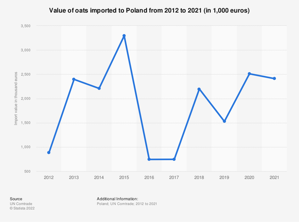 Statistic: Value of oats imported to Poland from 2012 to 2018 (in 1,000 euros) | Statista