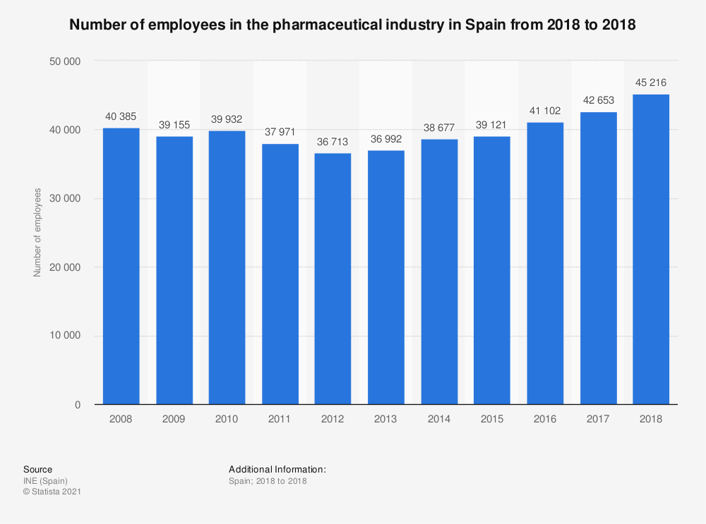 Statistic: Number of employees in the pharmaceutical industry in Spain from 2011 to 2017 | Statista