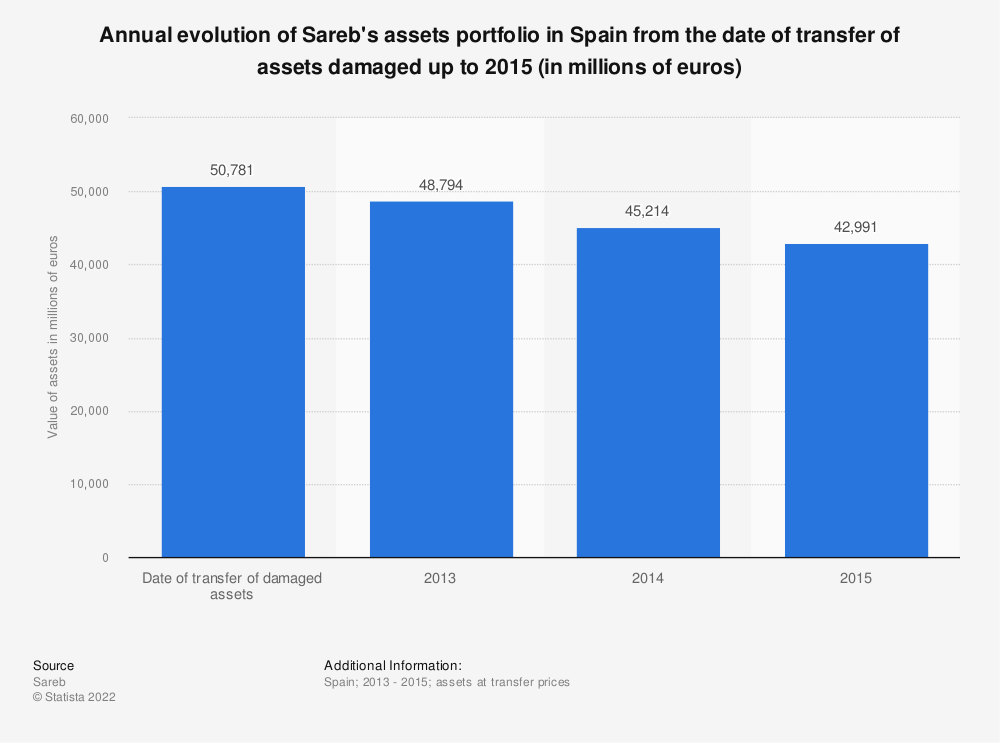 Statistic: Annual evolution of Sareb's assets portfolio in Spain from the date of transfer of assets damaged up to 2015 (in millions of euros) | Statista