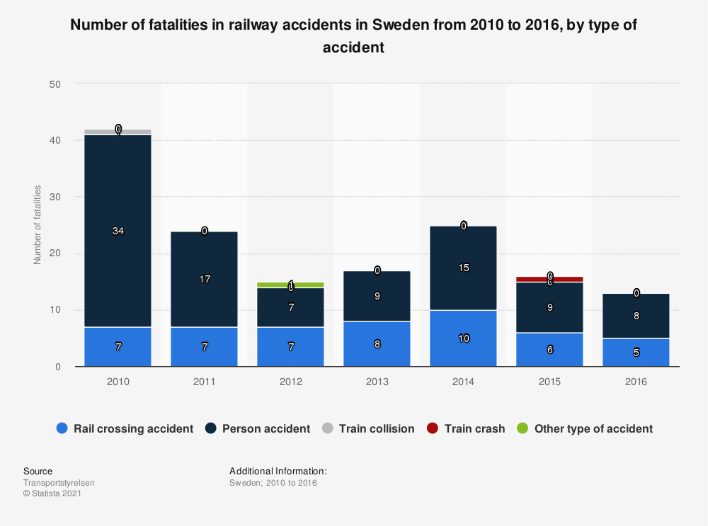 Statistic: Number of fatalities in railway accidents in Sweden from 2010 to 2016, by type of accident | Statista
