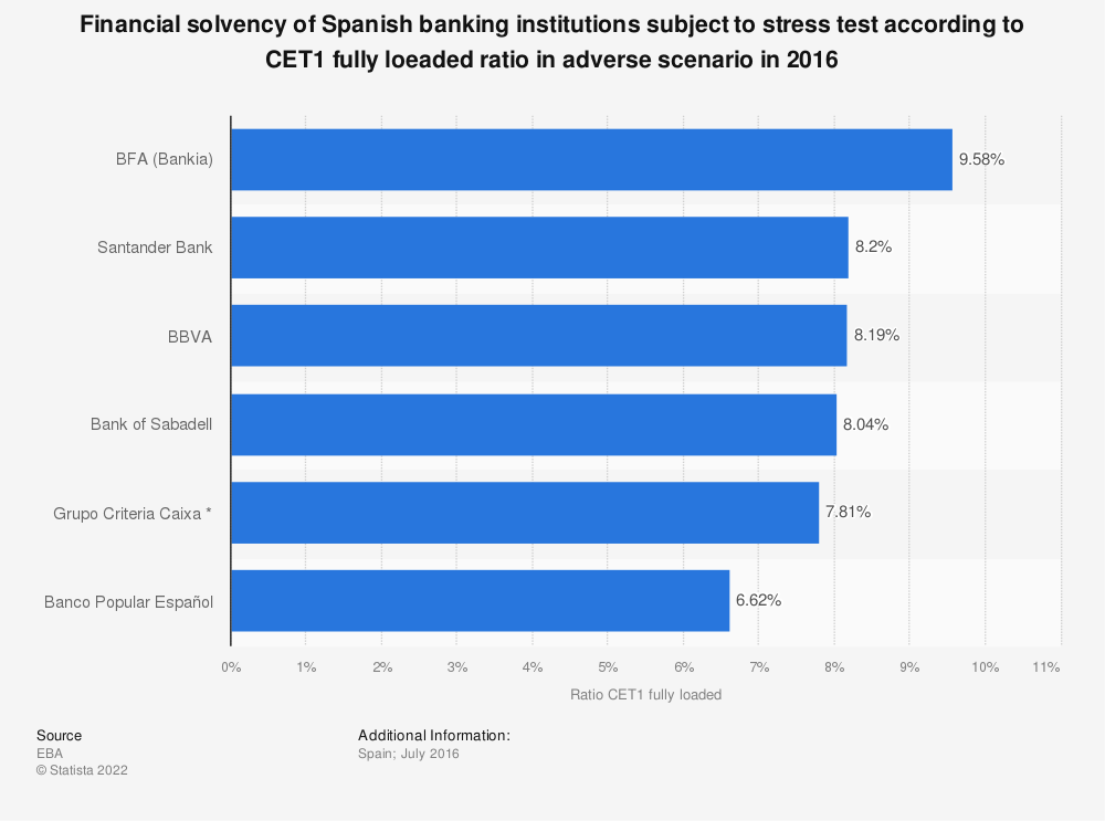 Statistic: Financial solvency of Spanish banking institutions subject to stress test according to CET1 fully loeaded ratio in adverse scenario in 2016 | Statista