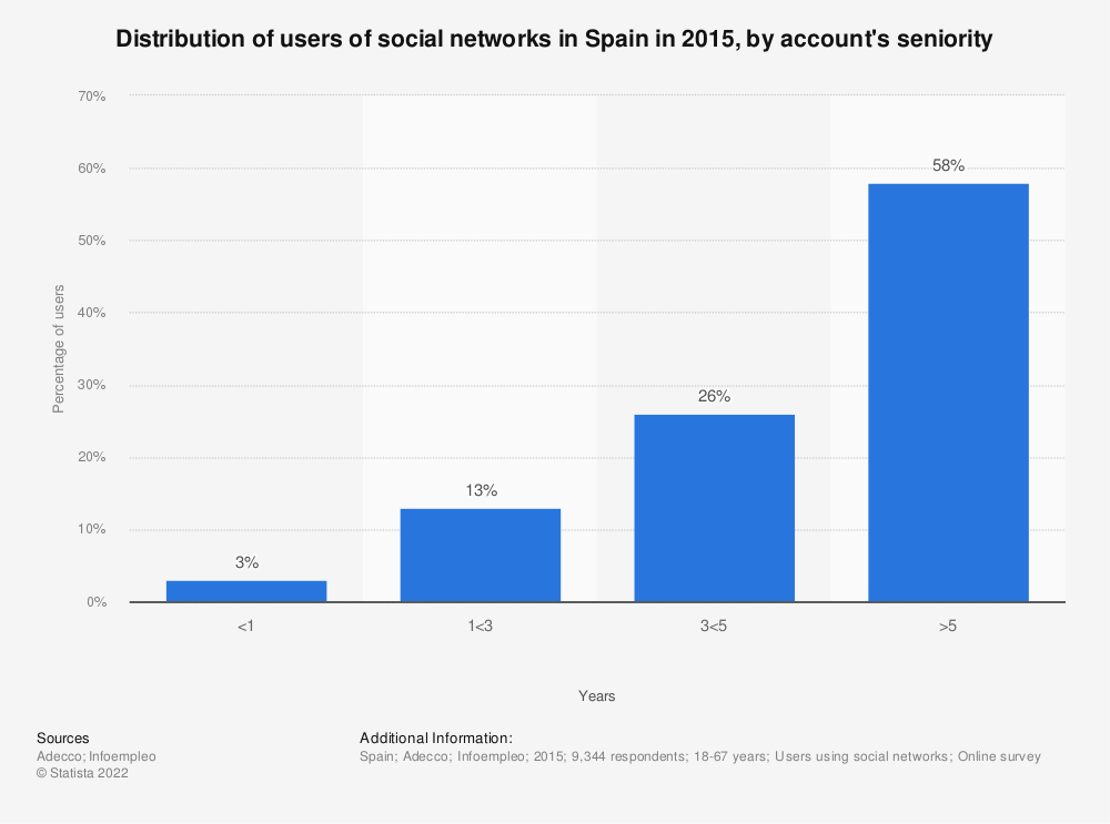 Statistic: Distribution of users of social networks in Spain in 2015, by account's seniority | Statista