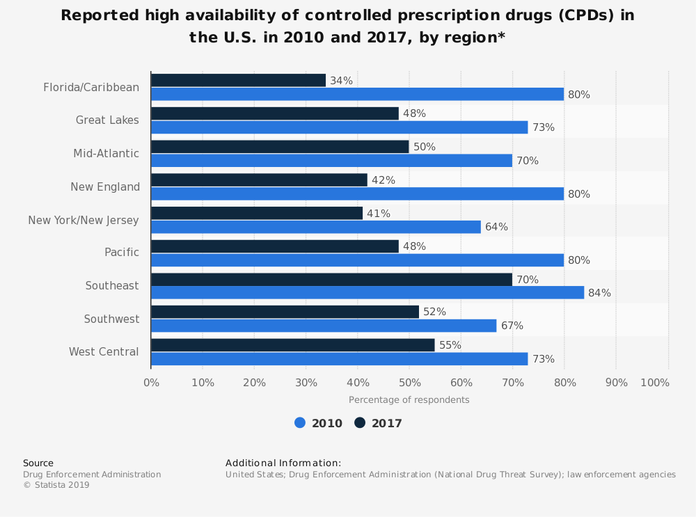 Statistic: Reported high availability of controlled prescription drugs (CPDs) in the U.S. in 2010 and 2017, by region* | Statista