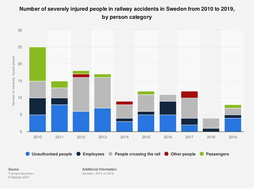 Statistic: Number of severely injured people in railway accidents in Sweden from 2010 to 2019, by person category | Statista