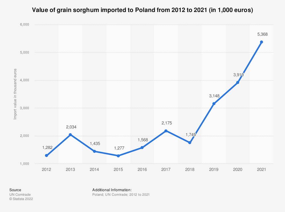 Statistic: Value of grain sorghum imported to Poland from 2012 to 2019 (in 1,000 euros) | Statista