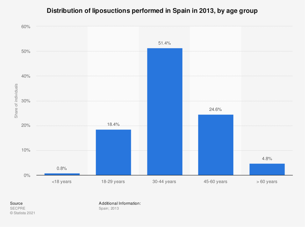 Statistic: Distribution of liposuctions performed in Spain in 2013, by age group | Statista