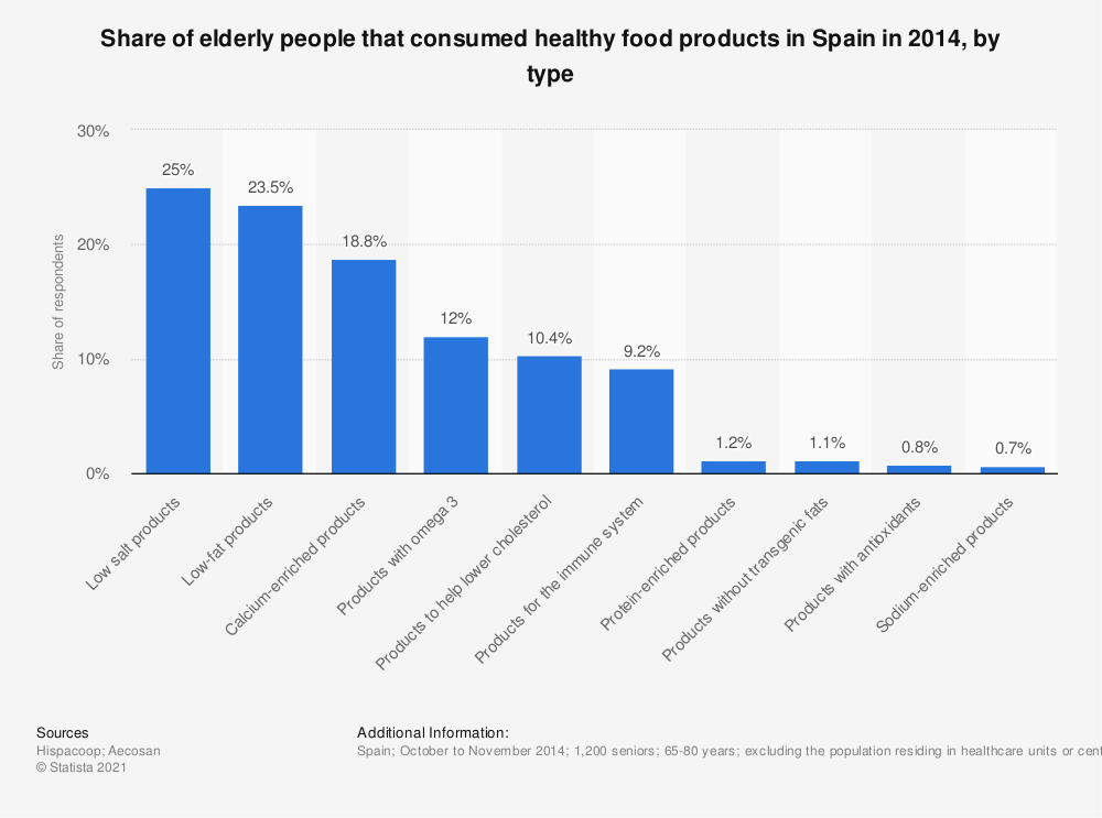 Statistic: Share of elderly people that consumed healthy food products in Spain in 2014, by type | Statista
