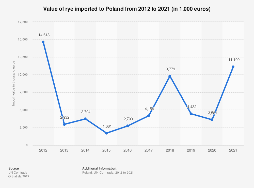 Statistic: Value of rye imported to Poland from 2012 to 2018 (in 1,000 euros) | Statista