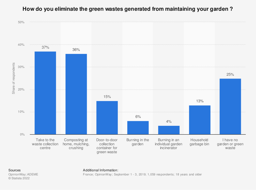 Statistic: How do you eliminate the green wastes generated from maintaining your garden ? | Statista