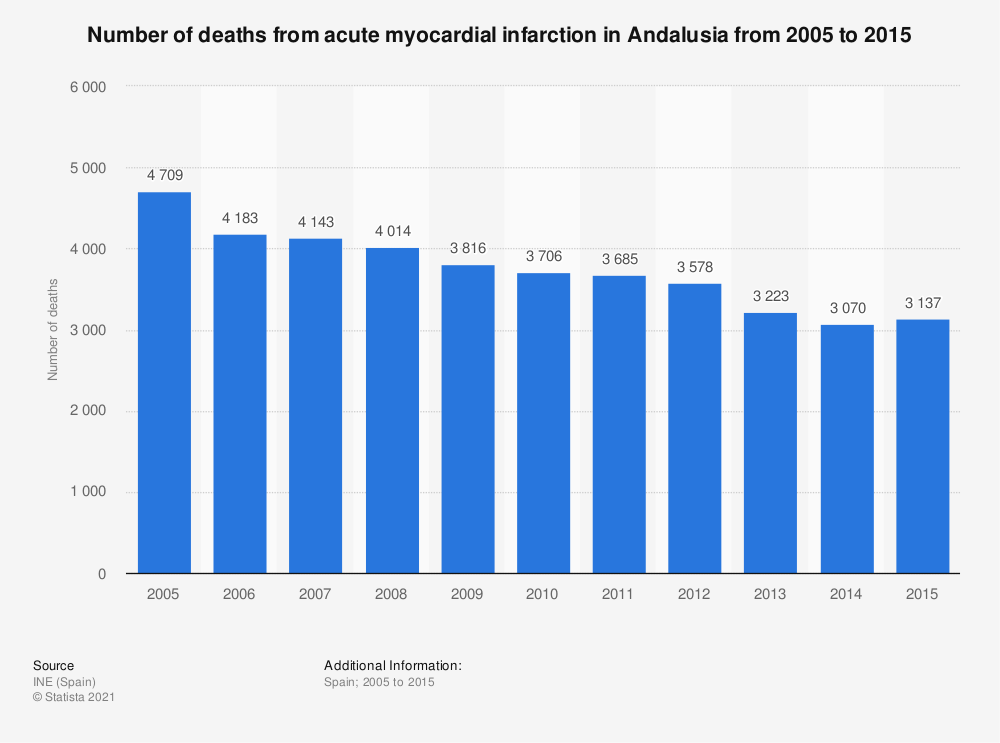 Statistic: Number of deaths from acute myocardial infarction in Andalusia from 2005 to 2015   Statista