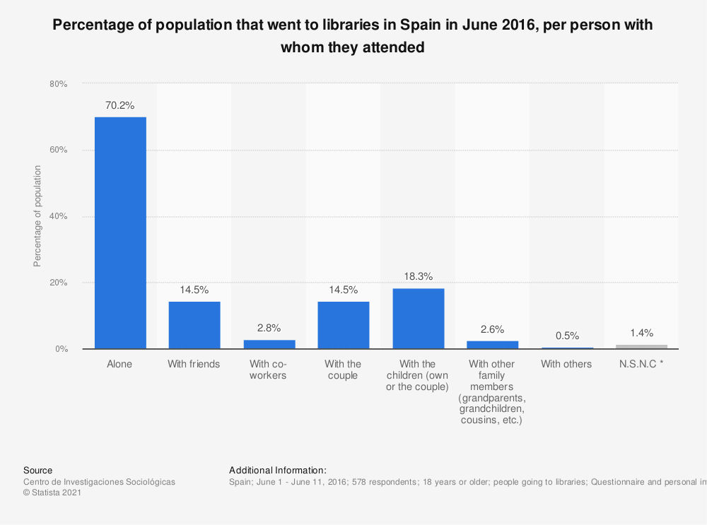 Statistic: Percentage of population that went to libraries in Spain in June 2016, per person with whom they attended | Statista