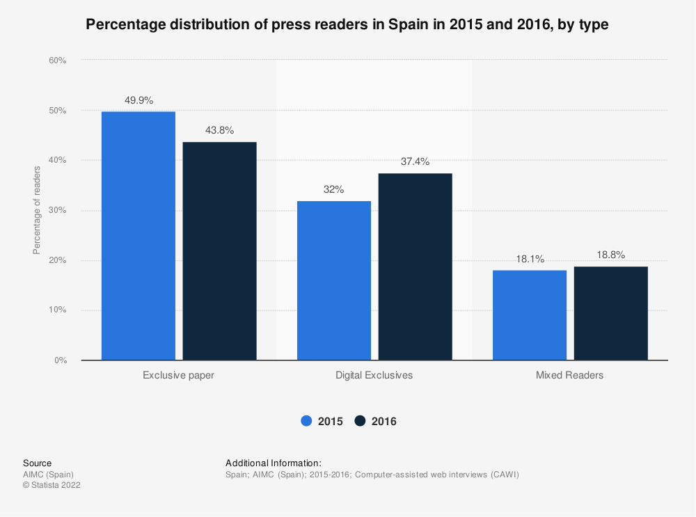 Statistic: Percentage distribution of press readers in Spain in 2015 and 2016, by type | Statista