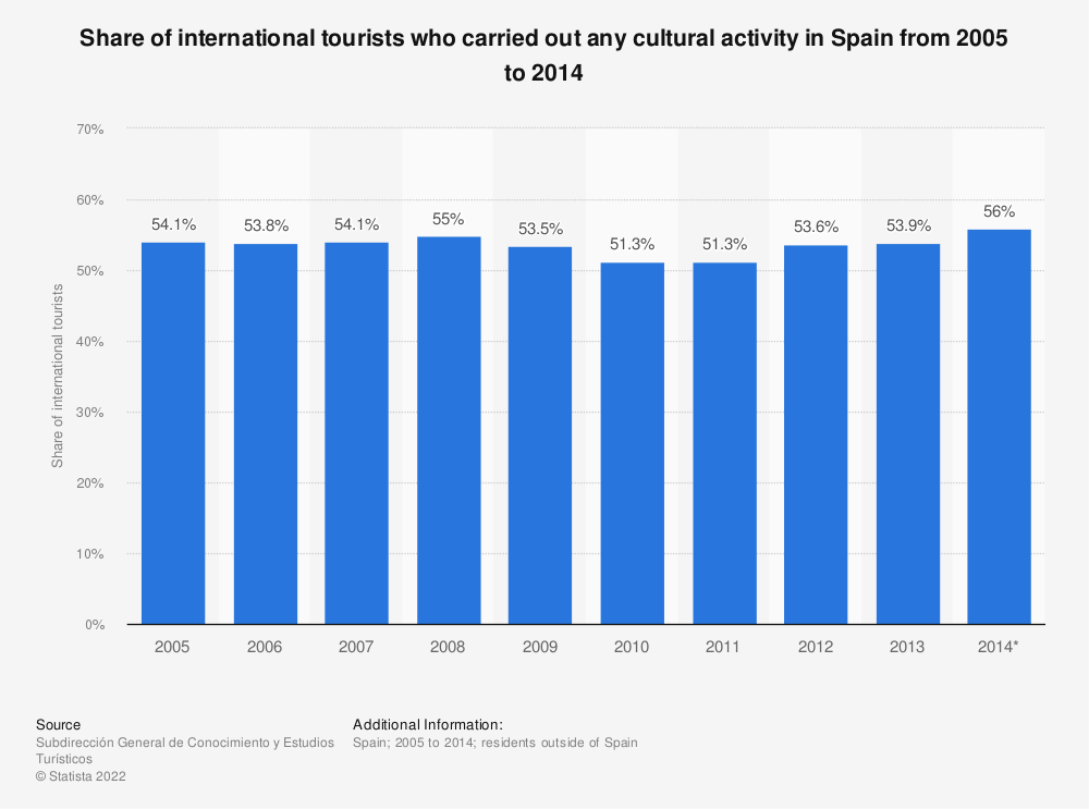 Statistic: Share of international tourists who carried out any cultural activity in Spain from 2005 to 2014 | Statista