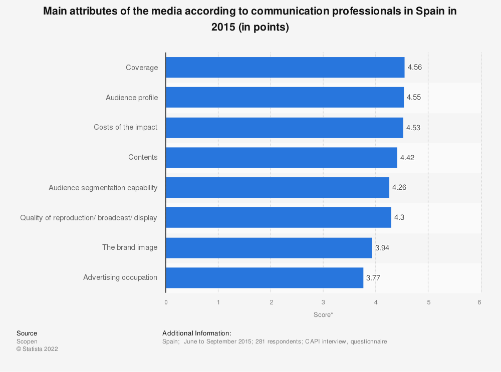 Statistic: Main attributes of the media according to communication professionals in Spain in 2015 (in points) | Statista