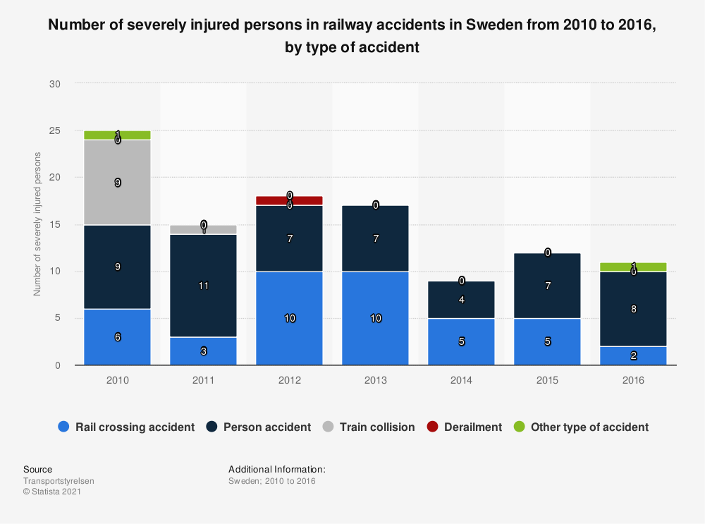 Statistic: Number of severely injured persons in railway accidents in Sweden from 2010 to 2016, by type of accident   Statista
