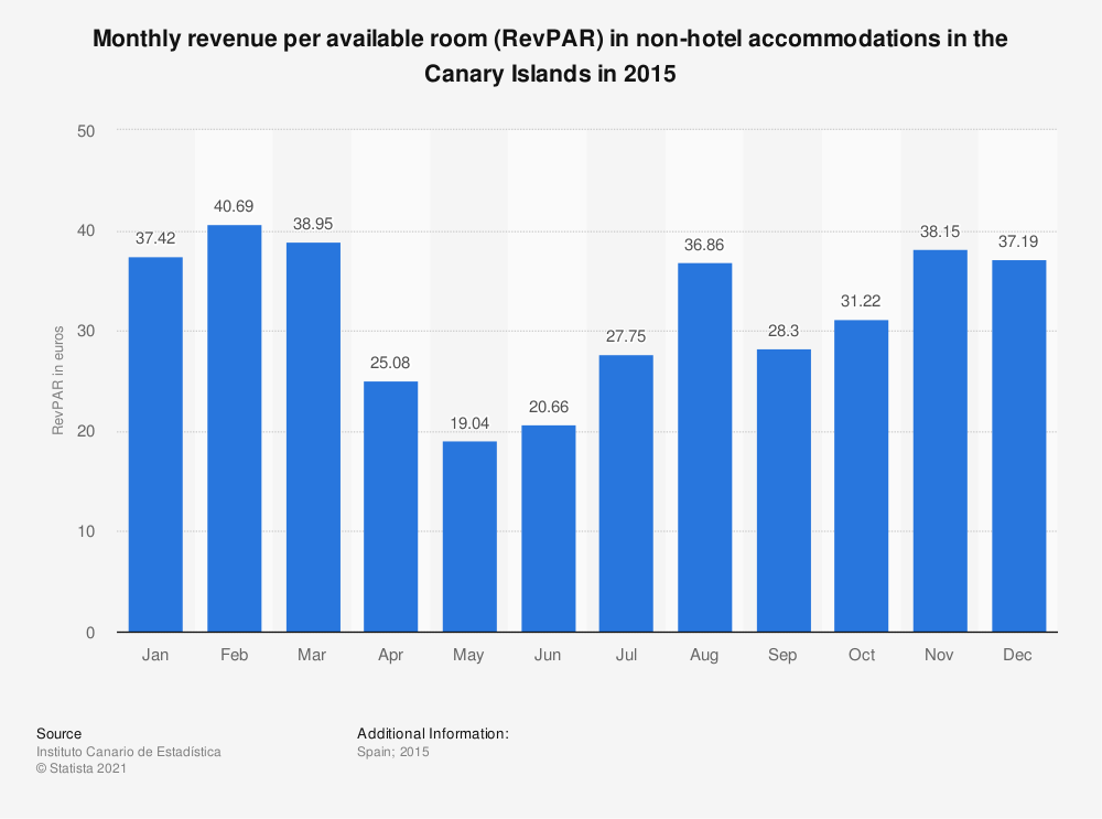 Statistic: Monthly revenue per available room (RevPAR) in non-hotel accommodations in the Canary Islands in 2015 | Statista