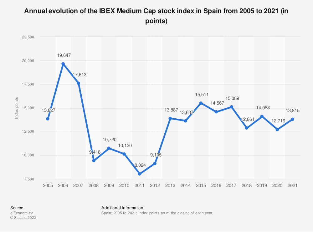 Statistic: Annual evolution of the IBEX Medium Cap stock index in Spain from 2005 to 2015 (in points) | Statista