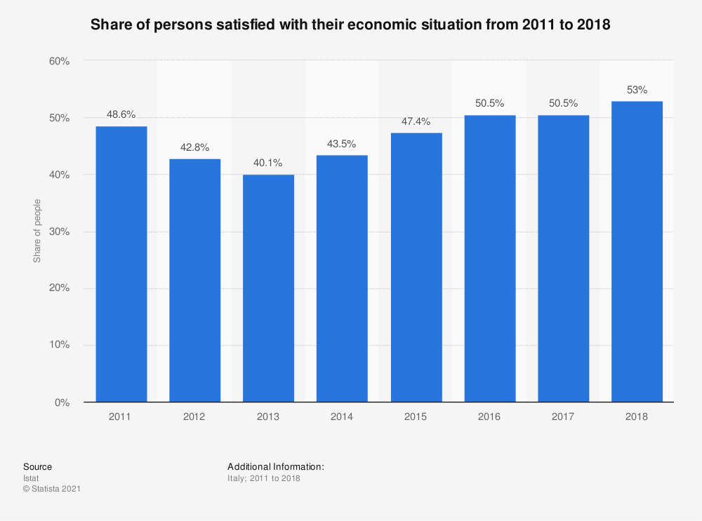 Statistic: Share of persons satisfied with their economic situation from 2011 to 2018 | Statista