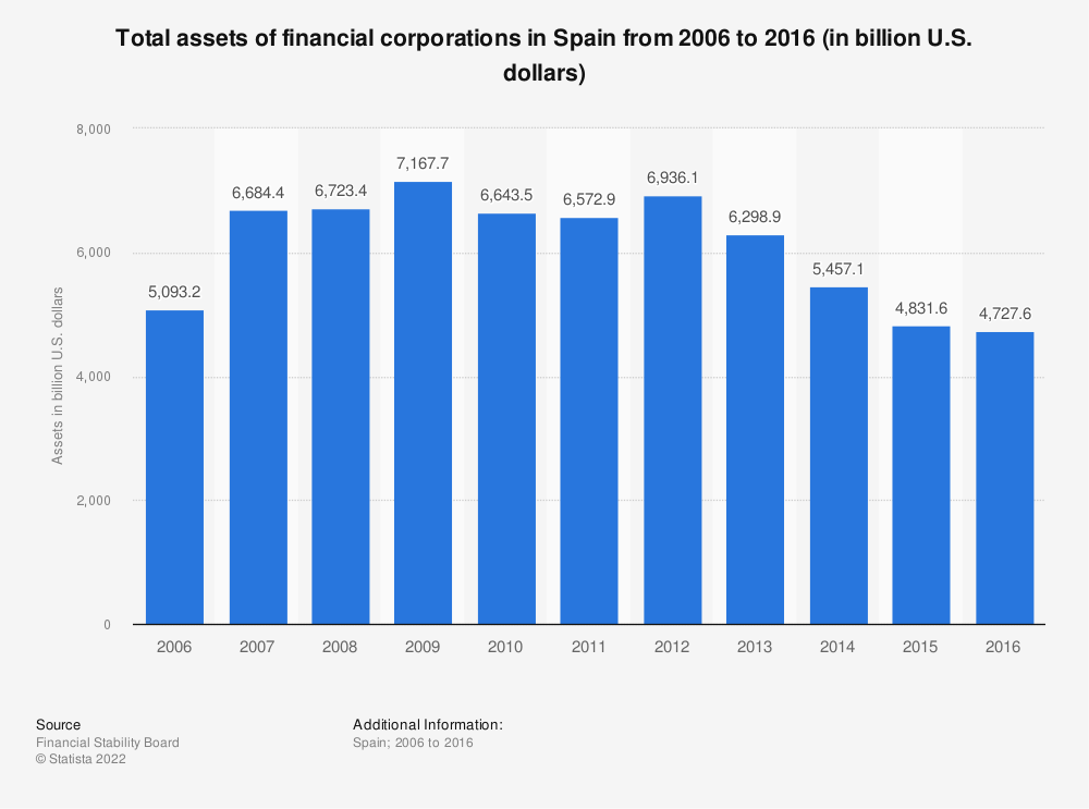 Statistic: Total assets of financial corporations in Spain from 2006 to 2016 (in billion U.S. dollars) | Statista