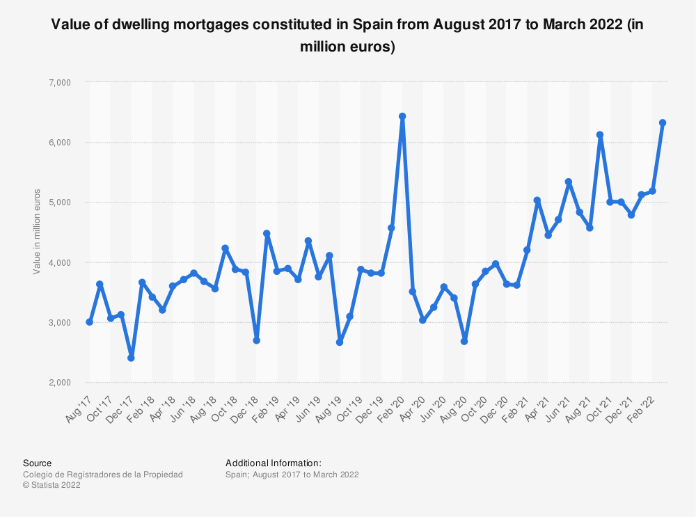 Statistic: Value of dwelling mortgages constituted in Spain from August 2017 to December 2020 (in million euros) | Statista