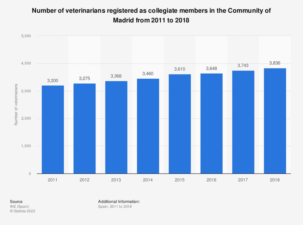 Statistic: Number of veterinarians registered as collegiate members in the Community of Madrid from 2011 to 2018 | Statista