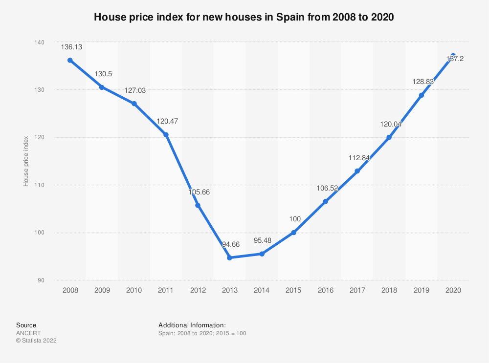 Statistic: House price index for new houses in Spain from 2008 to 2017 | Statista