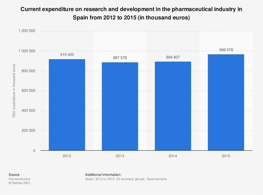 Statistic: Current expenditure on research and development in the pharmaceutical industry in Spain from 2012 to 2015 (in thousand euros) | Statista