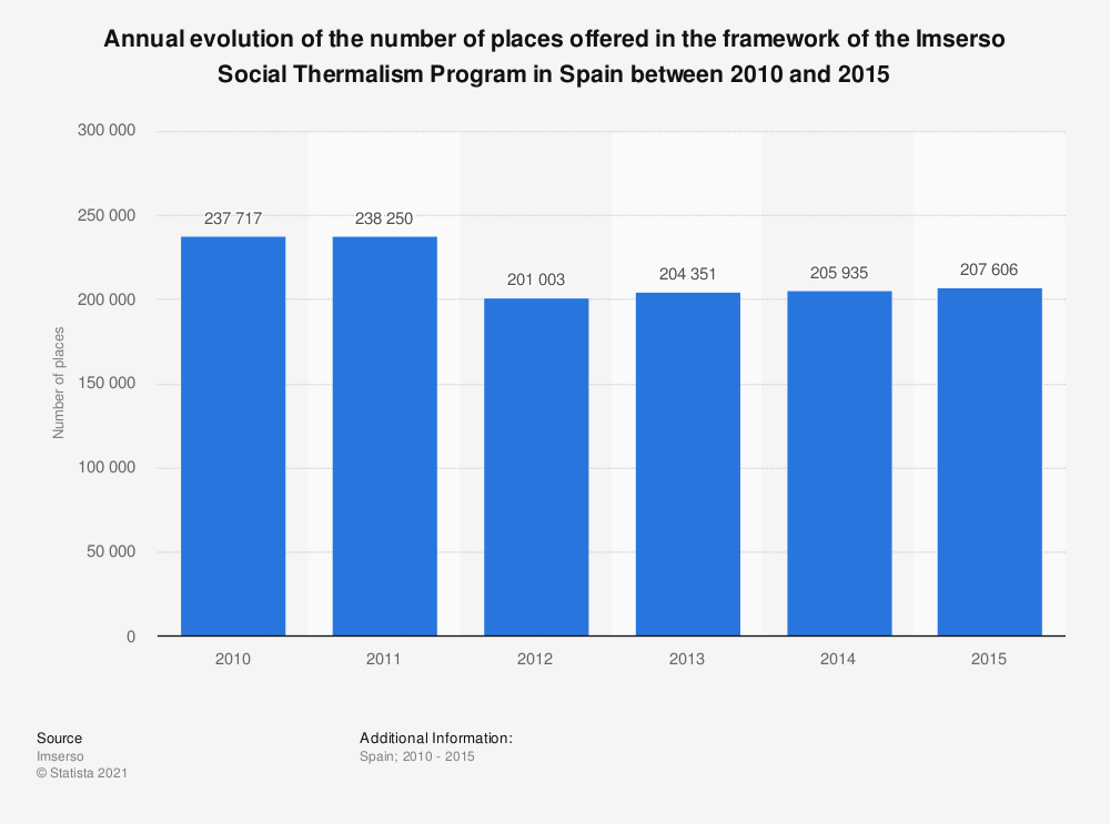 Statistic: Annual evolution of the number of places offered in the framework of the Imserso Social Thermalism Program in Spain between 2010 and 2015 | Statista