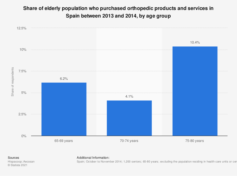 Statistic: Share of elderly population who purchased orthopedic products and services in Spain between 2013 and 2014, by age group | Statista