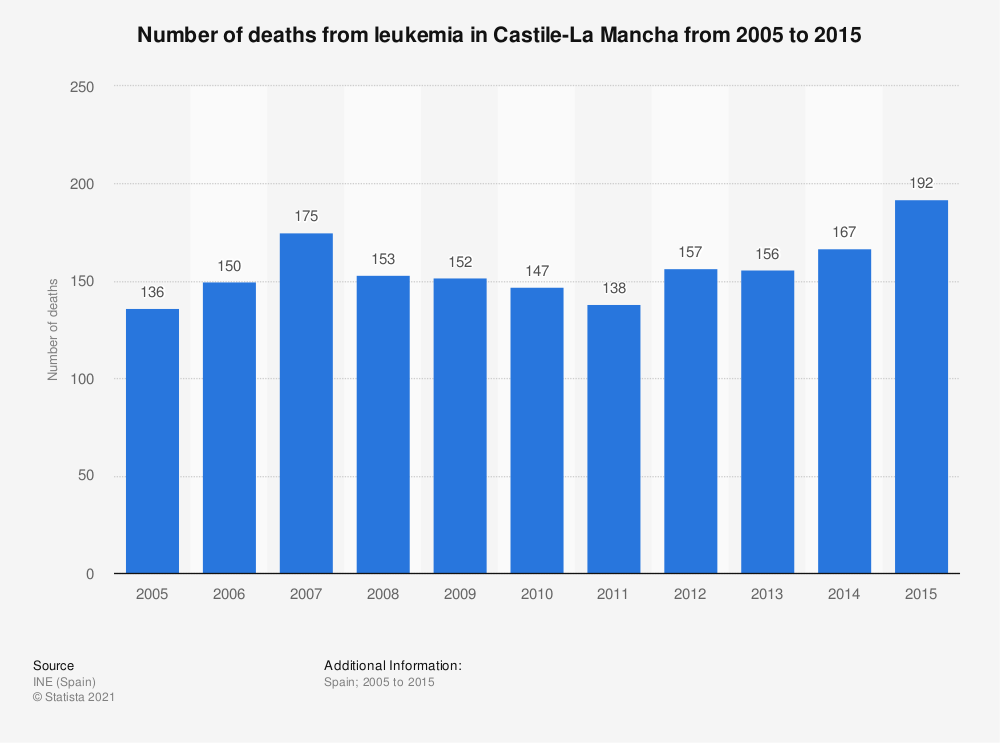 Statistic: Number of deaths from leukemia in Castile-La Mancha from 2005 to 2015   Statista