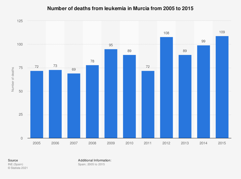 Statistic: Number of deaths from leukemia in Murcia from 2005 to 2015 | Statista