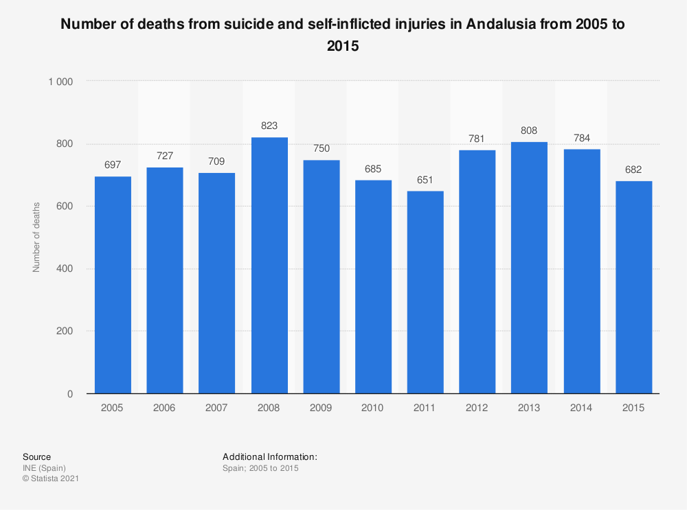 Statistic: Number of deaths from suicide and self-inflicted injuries  in Andalusia from 2005 to 2015 | Statista