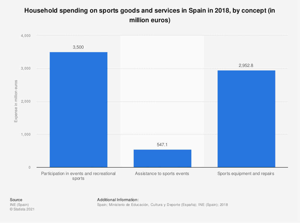 Statistic: Household spending on sports goods and services in Spain in 2018, by concept (in million euros) | Statista