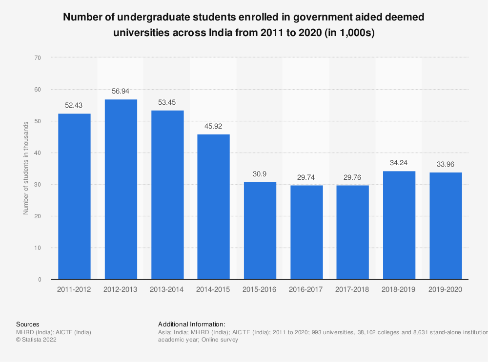 Statistic: Number of undergraduate students enrolled in government aided deemed universities across India from 2011 to 2019 (in 1,000s) | Statista