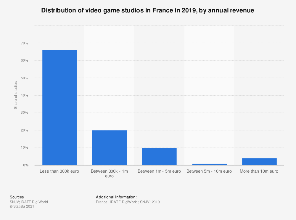 Statistic: Distribution of video game studios in France in 2019, by annual revenue | Statista