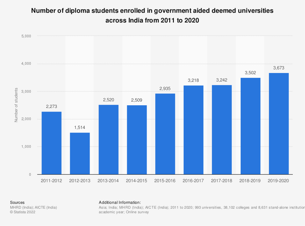 Statistic: Number of diploma students enrolled in government aided deemed universities across India from 2011 to 2019  | Statista