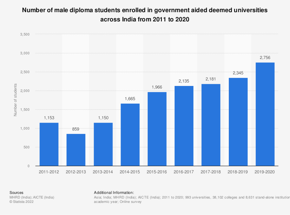 Statistic: Number of male diploma students enrolled in government aided deemed universities across India from 2011 to 2019 | Statista