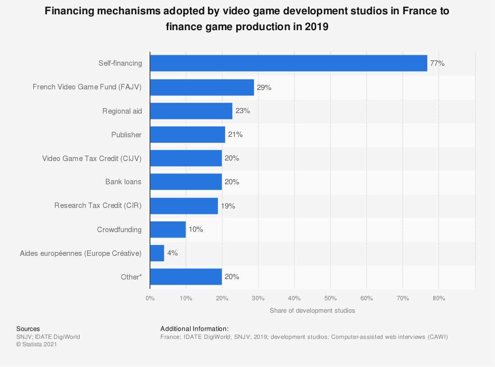 Statistic: Financing mechanisms adopted by video game development studios to finance game production in France in 2018 | Statista