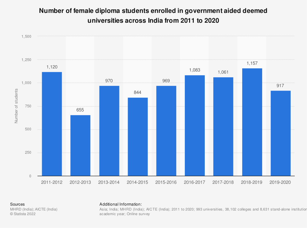 Statistic: Number of female diploma students enrolled in government aided deemed universities across India from 2011 to 2019  | Statista