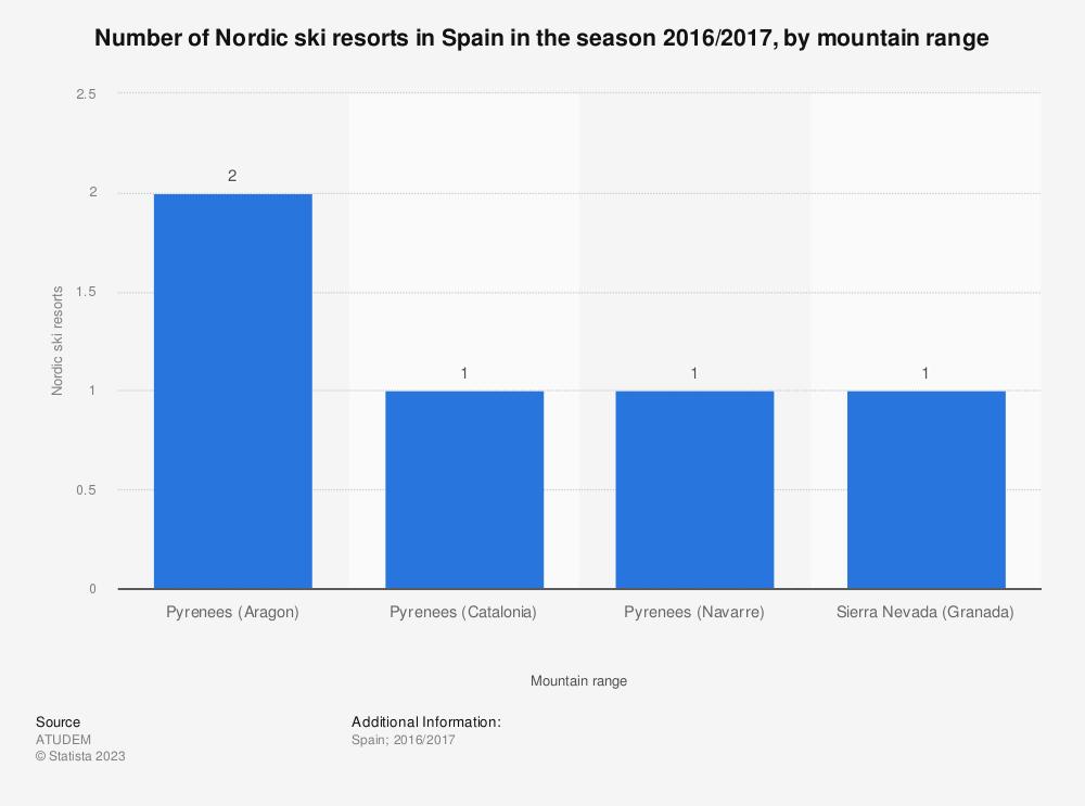 Statistic: Number of Nordic ski resorts in Spain in the season 2016/2017, by mountain range | Statista