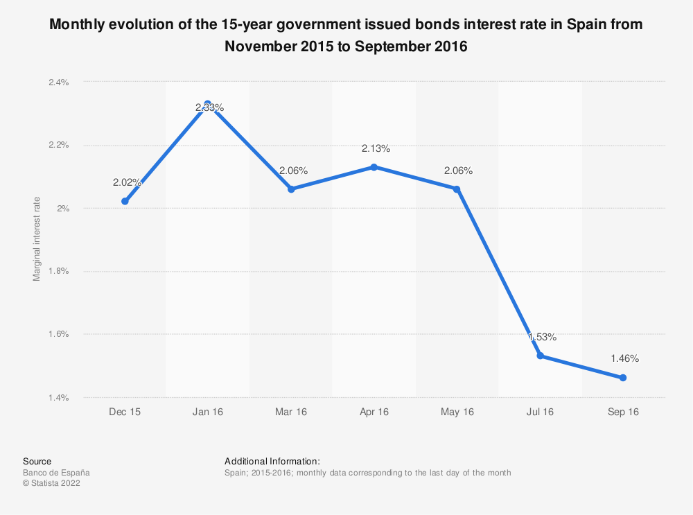 Statistic: Monthly evolution of the 15-year government issued bonds interest rate in Spain from November 2015 to September 2016 | Statista