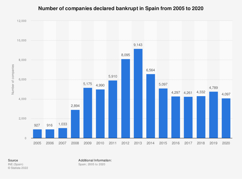 Statistic: Number of companies declared bankrupt in Spain from 2005 to 2017 | Statista