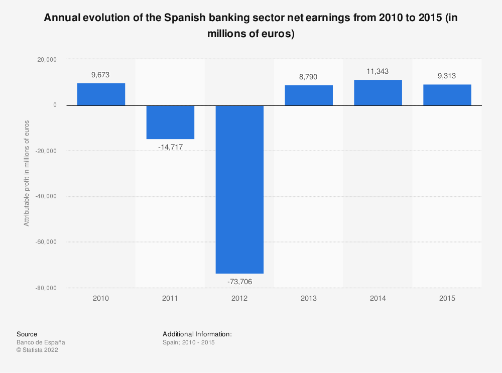 Statistic: Annual evolution of the Spanish banking sector net earnings from 2010 to 2015 (in millions of euros) | Statista