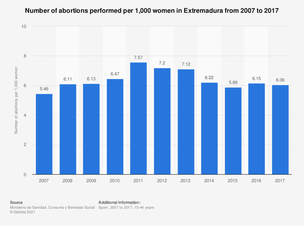 Statistic: Number of abortions performed per 1,000 women in Extremadura from 2007 to 2017 | Statista