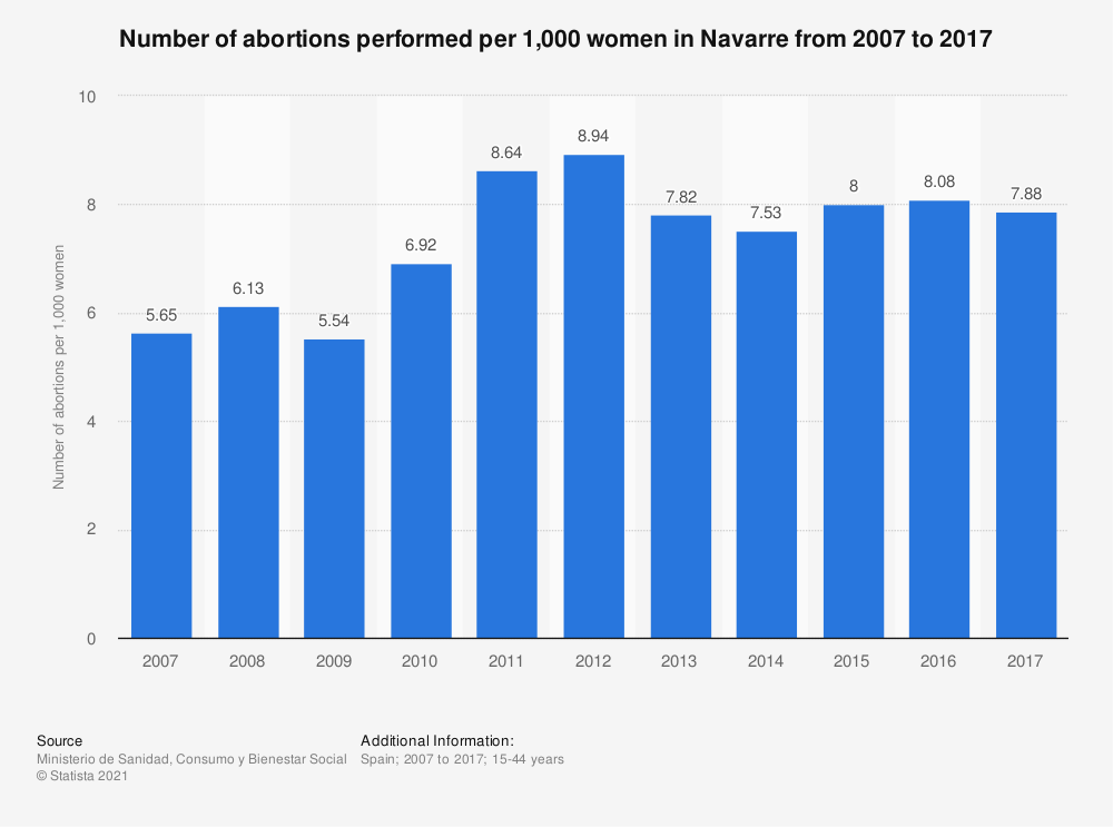 Statistic: Number of abortions performed per 1,000 women in Navarre from 2007 to 2017 | Statista