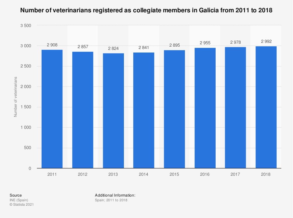 Statistic: Number of veterinarians registered as collegiate members in Galicia from 2011 to 2018 | Statista