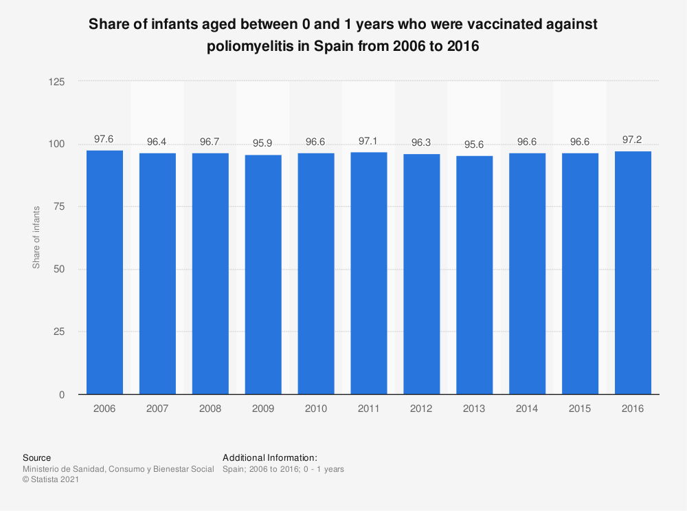 Statistic: Share of infants aged between 0 and 1 years who were vaccinated against poliomyelitis in Spain from 2006 to 2016 | Statista