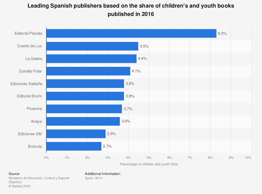 Statistic: Leading Spanish publishers based on the share of children's and youth books published in 2016 | Statista