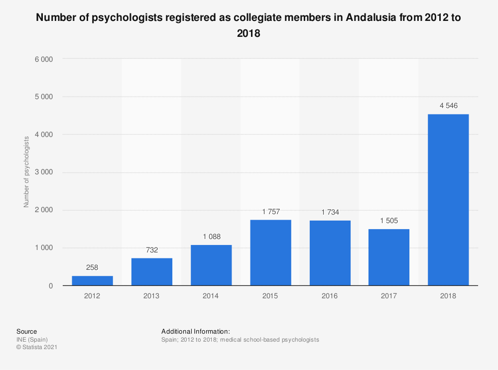 Statistic: Number of psychologists registered as collegiate members in Andalusia from 2012 to 2018 | Statista